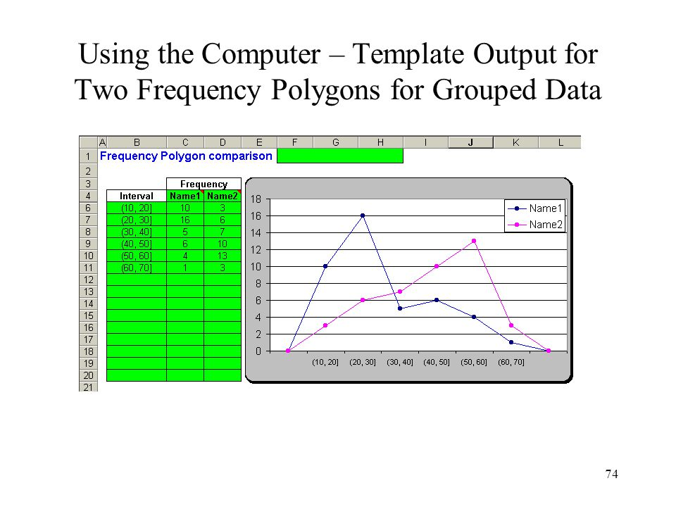 74 Using the Computer – Template Output for Two Frequency Polygons for Grouped Data