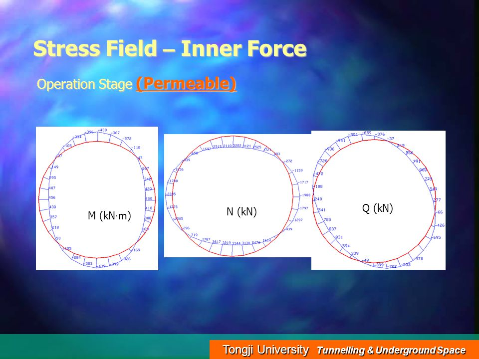 Tongji University Tunnelling & Underground Space Stress Field – Inner Force Operation Stage (Permeable) M (kN · m) N (kN) Q (kN)