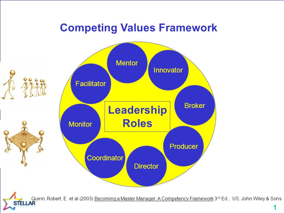 1 Monitor Coordinator Innovator Facilitator Mentor Broker Producer Director Leadership Roles Competing Values Framework Quinn, Robert, E.
