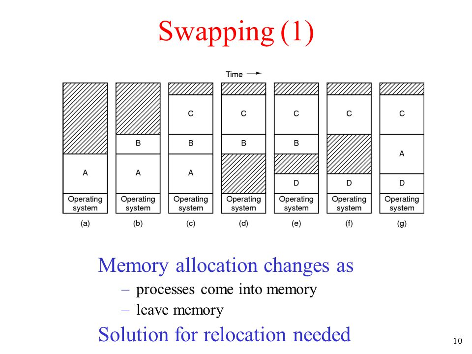 10 Swapping (1) Memory allocation changes as –processes come into memory –leave memory Solution for relocation needed