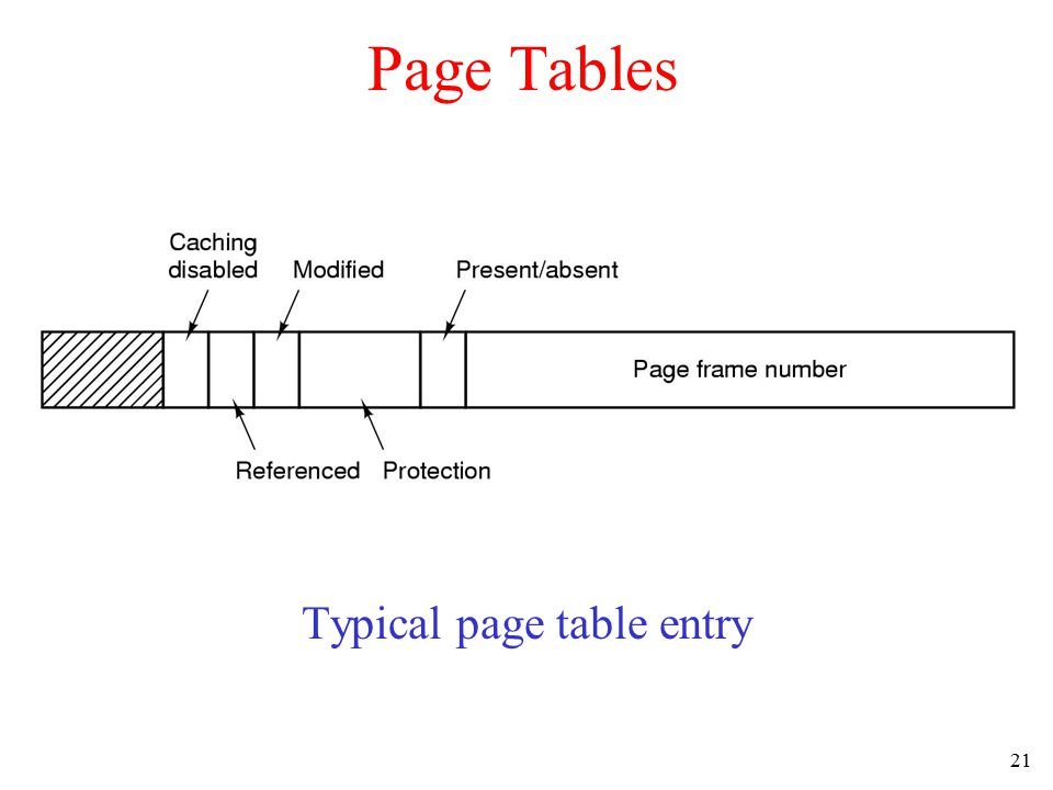 21 Page Tables Typical page table entry