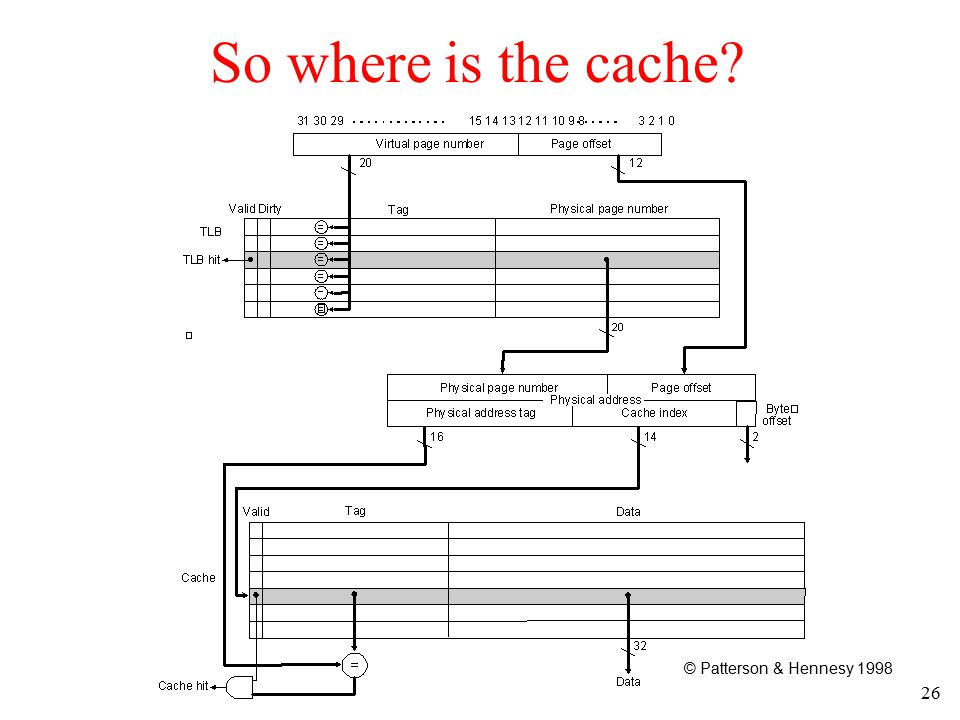 26 So where is the cache? © Patterson & Hennesy 1998