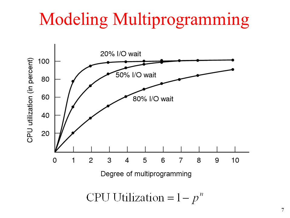 7 Modeling Multiprogramming Degree of multiprogramming