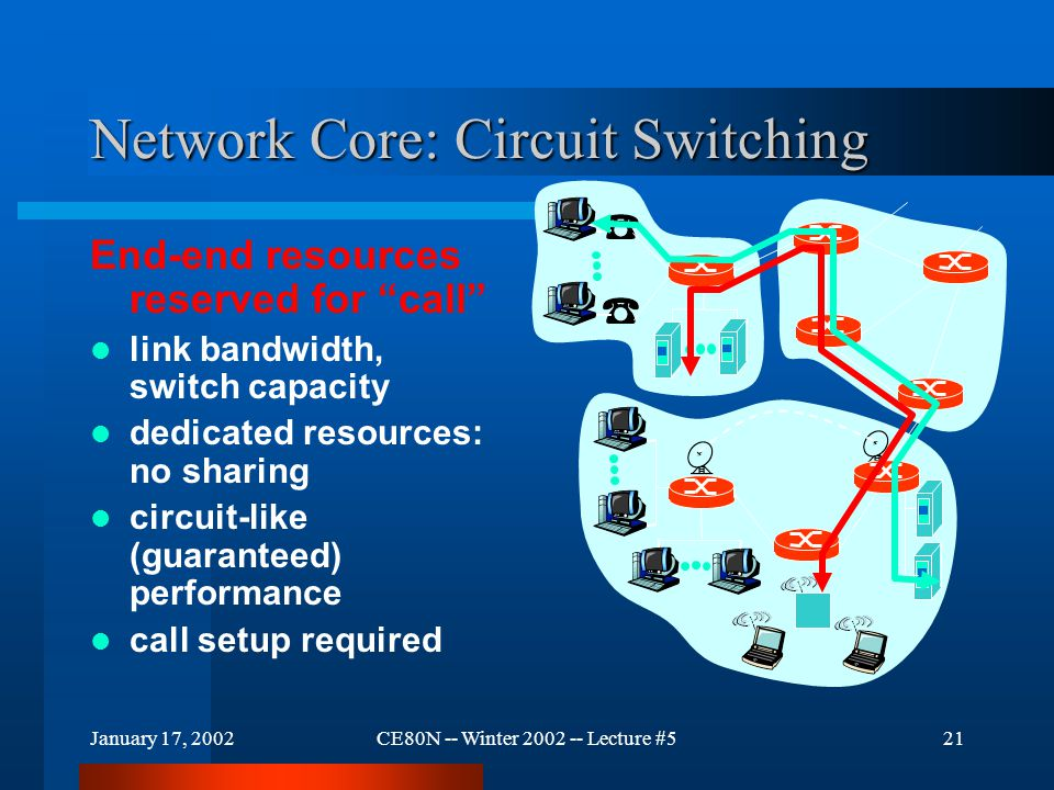 "January 17, 2002CE80N -- Winter 2002 -- Lecture #521 Network Core: Circuit Switching End-end resources reserved for ""call"" link bandwidth, switch capa"