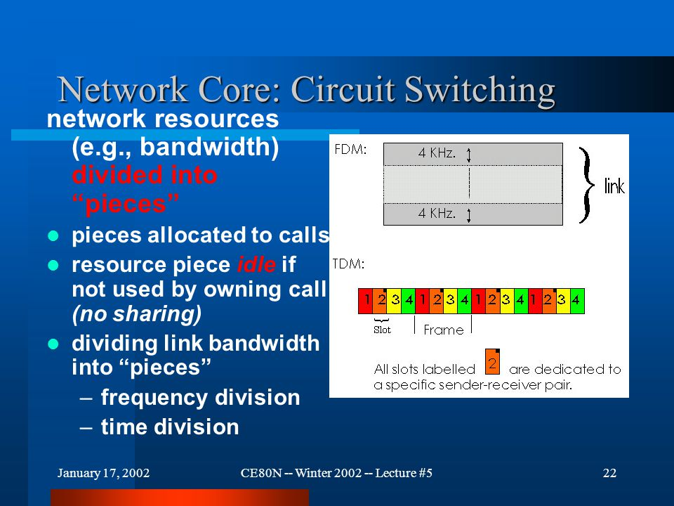 "January 17, 2002CE80N -- Winter 2002 -- Lecture #522 Network Core: Circuit Switching network resources (e.g., bandwidth) divided into ""pieces"" pieces"