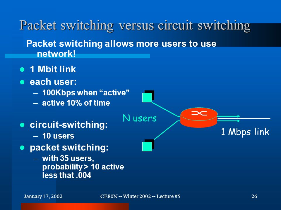 "January 17, 2002CE80N -- Winter 2002 -- Lecture #526 Packet switching versus circuit switching 1 Mbit link each user: –100Kbps when ""active"" –active 1"