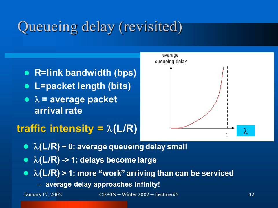 January 17, 2002CE80N -- Winter 2002 -- Lecture #532 Queueing delay (revisited) R=link bandwidth (bps) L=packet length (bits)  = average packet arriv