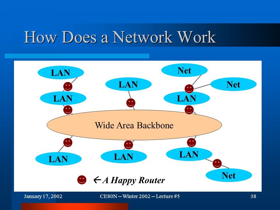 January 17, 2002CE80N -- Winter 2002 -- Lecture #538 How Does a Network Work Wide Area Backbone LAN Net  A Happy Router