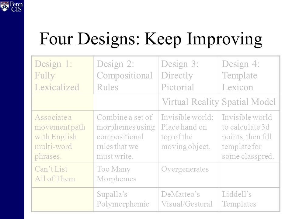 Four Designs: Keep Improving Design 1: Fully Lexicalized Design 2: Compositional Rules Design 3: Directly Pictorial Design 4: Template Lexicon Virtual Reality Spatial Model Associate a movement path with English multi-word phrases.