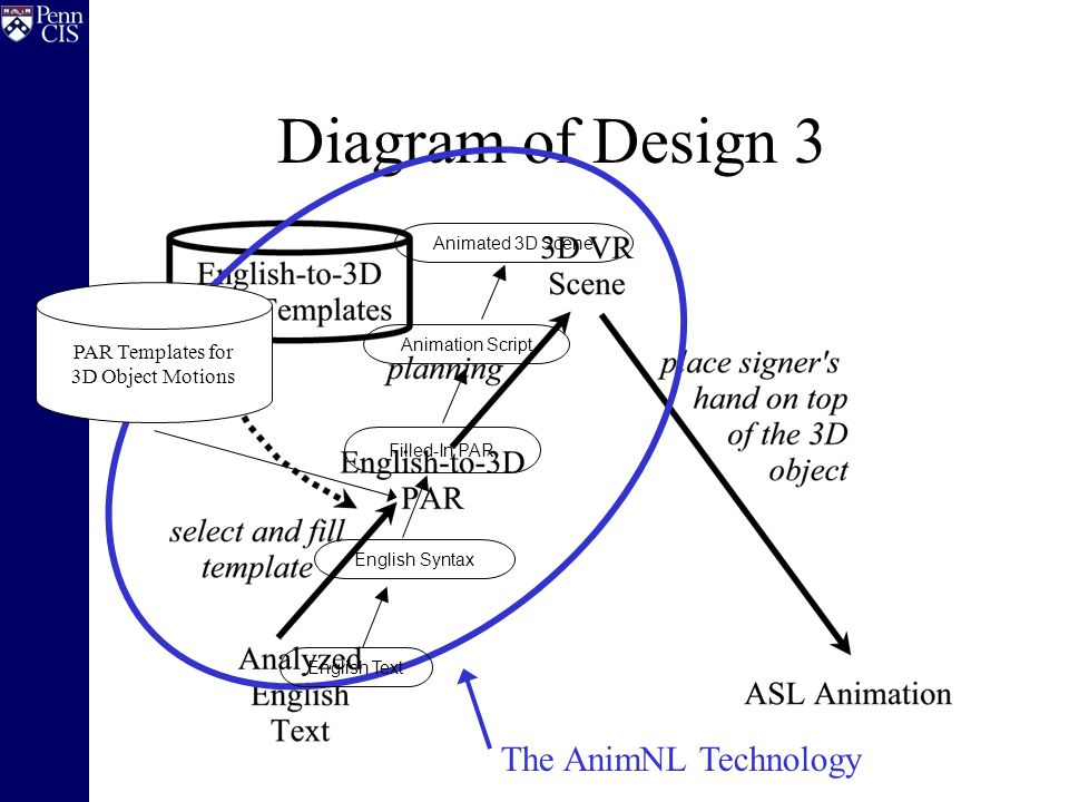 Diagram of Design 3 The AnimNL Technology English Text English Syntax Filled-In PAR Animation Script Animated 3D Scene PAR Templates for 3D Object Motions