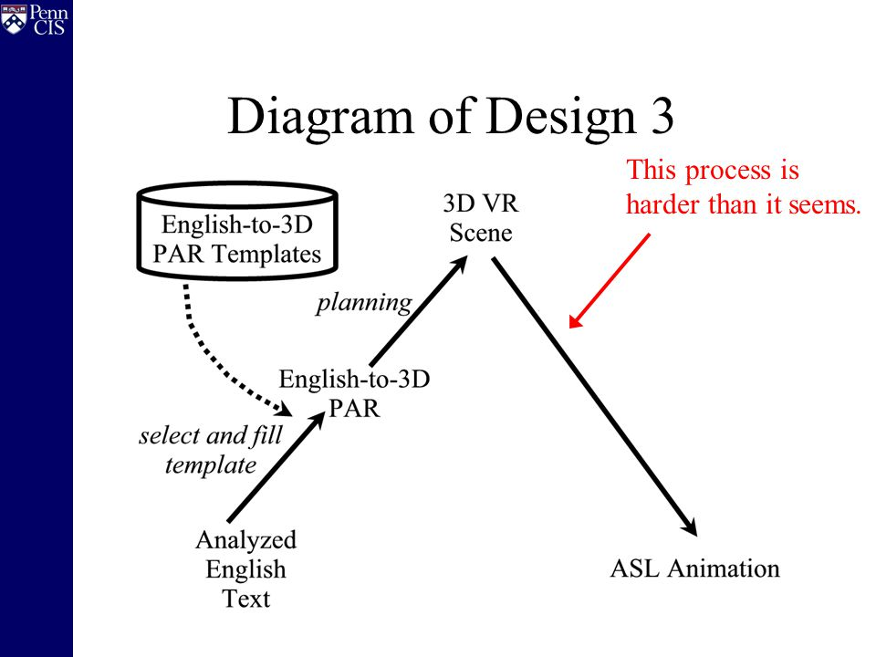Diagram of Design 3 This process is harder than it seems.