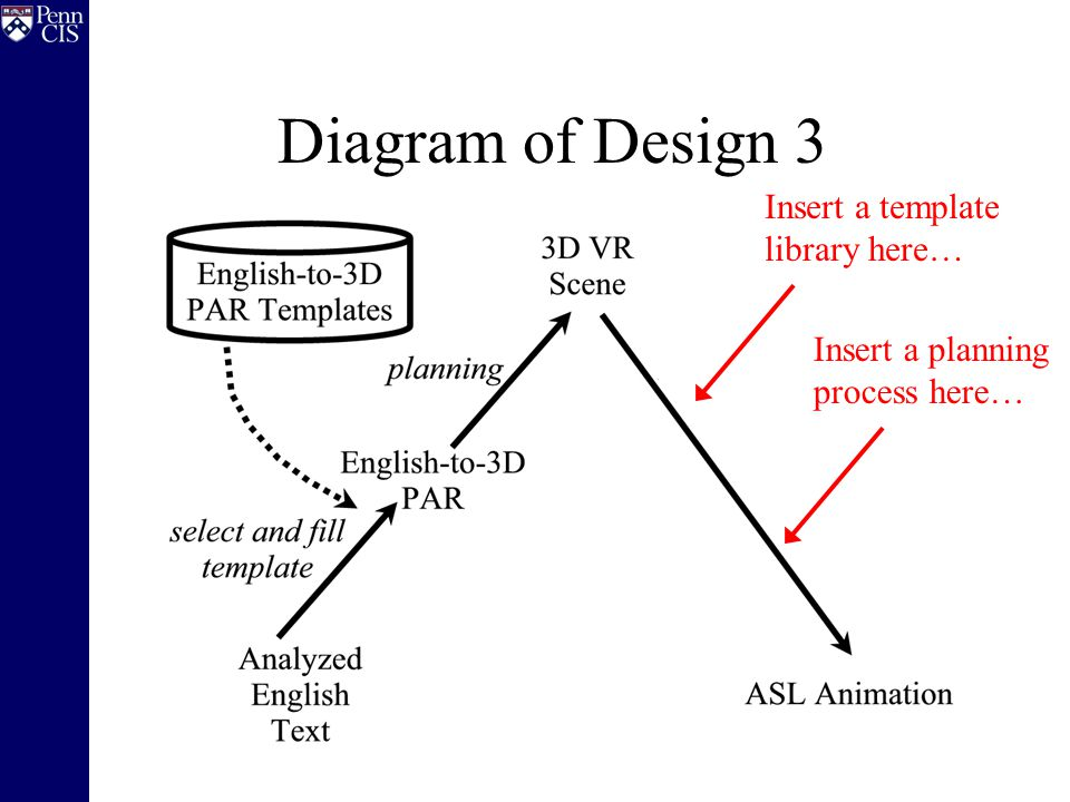 Diagram of Design 3 Insert a template library here… Insert a planning process here…