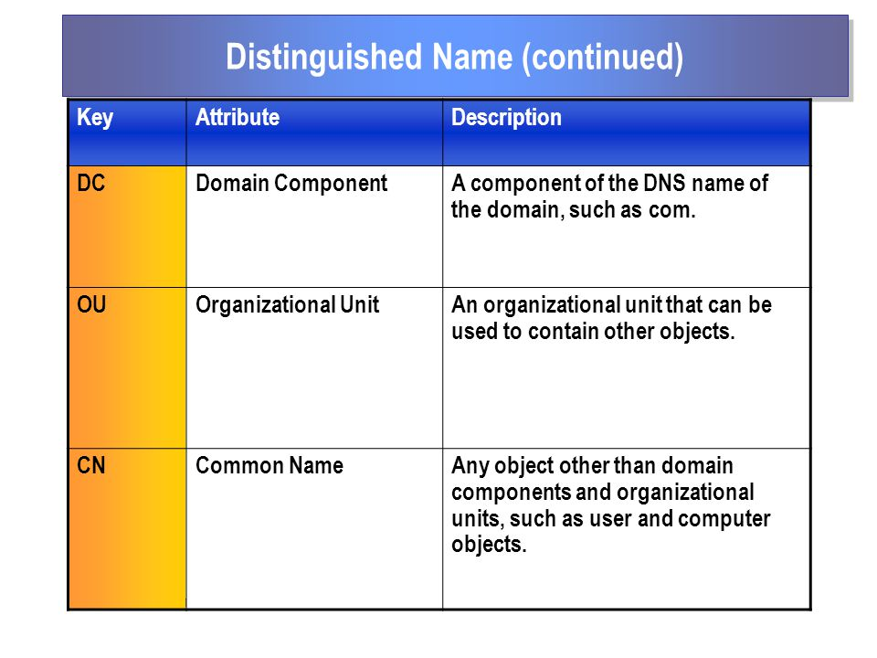 Distinguished Name (continued) KeyAttributeDescription DCDomain ComponentA component of the DNS name of the domain, such as com.