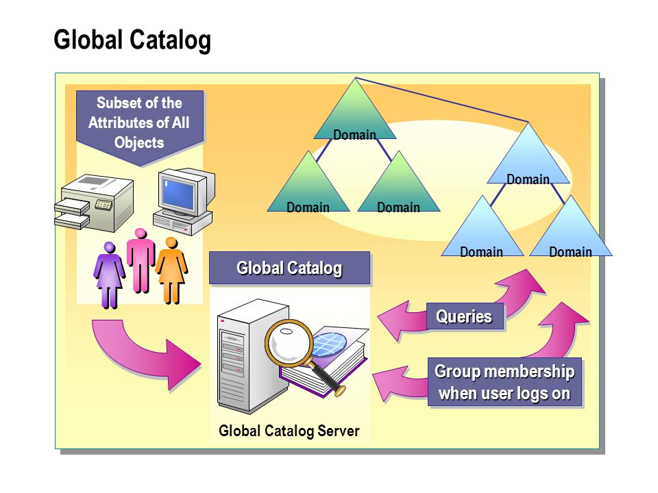 Global Catalog Global Catalog Server Global Catalog Subset of the Attributes of All Objects Domain QueriesQueries Group membership when user logs on Group membership when user logs on