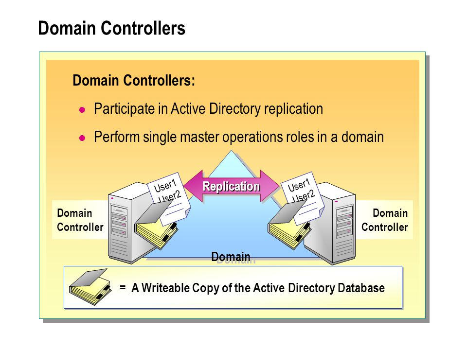 Domain Controllers Domain Controller Domain ReplicationReplication User1 User2 User1 User2 = A Writeable Copy of the Active Directory Database Domain Controllers: Participate in Active Directory replication Perform single master operations roles in a domain