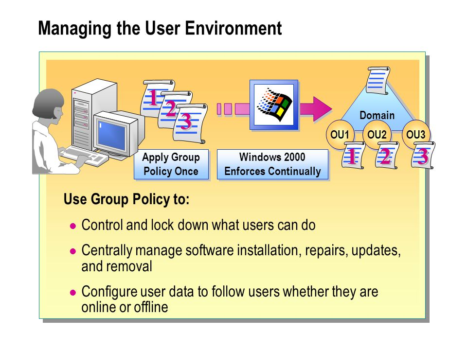 Managing the User Environment Use Group Policy to: Control and lock down what users can do Centrally manage software installation, repairs, updates, and removal Configure user data to follow users whether they are online or offline Windows 2000 Enforces Continually Apply Group Policy Once 1 1 2 2 3 3 Domain OU1 OU2 OU3 1 1 2 2 3 3