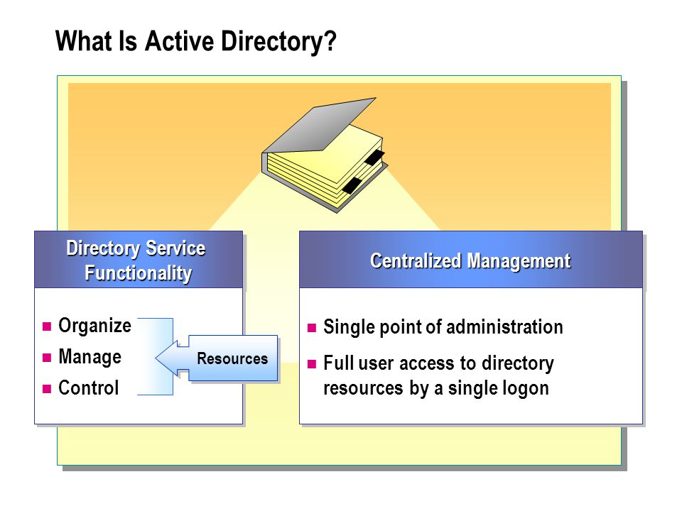 What Is Active Directory.