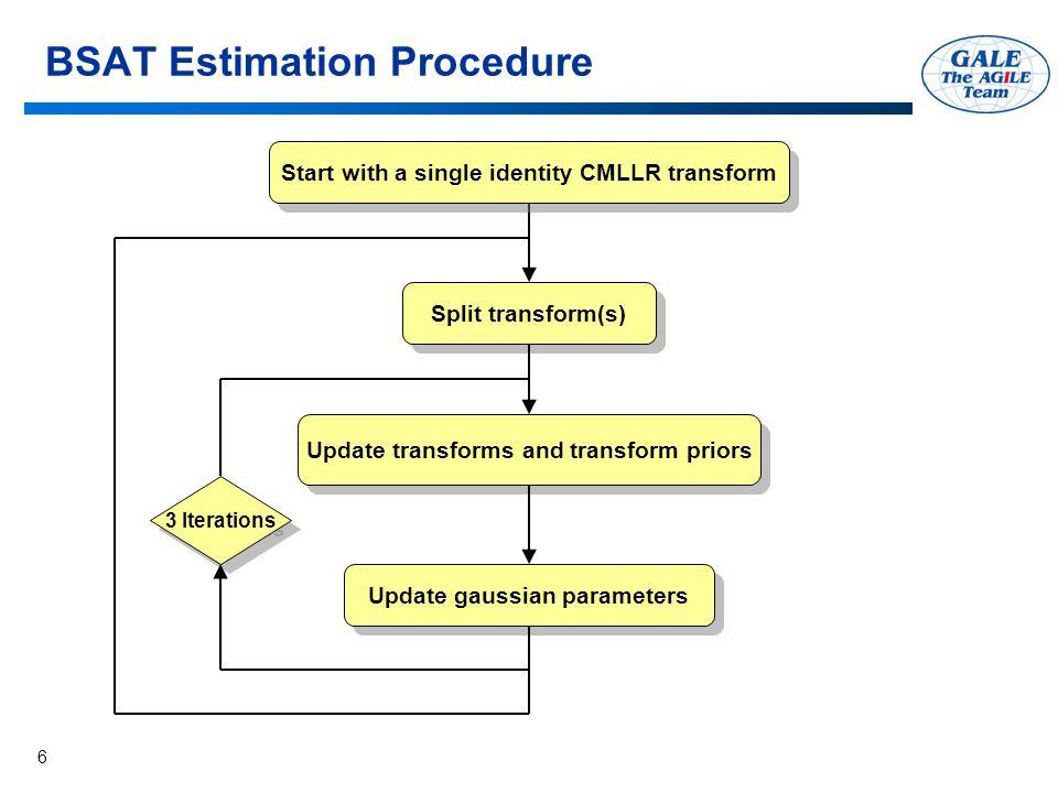 6 BSAT Estimation Procedure Split transform(s) Update transforms and transform priors Update gaussian parameters 3 Iterations Start with a single identity CMLLR transform