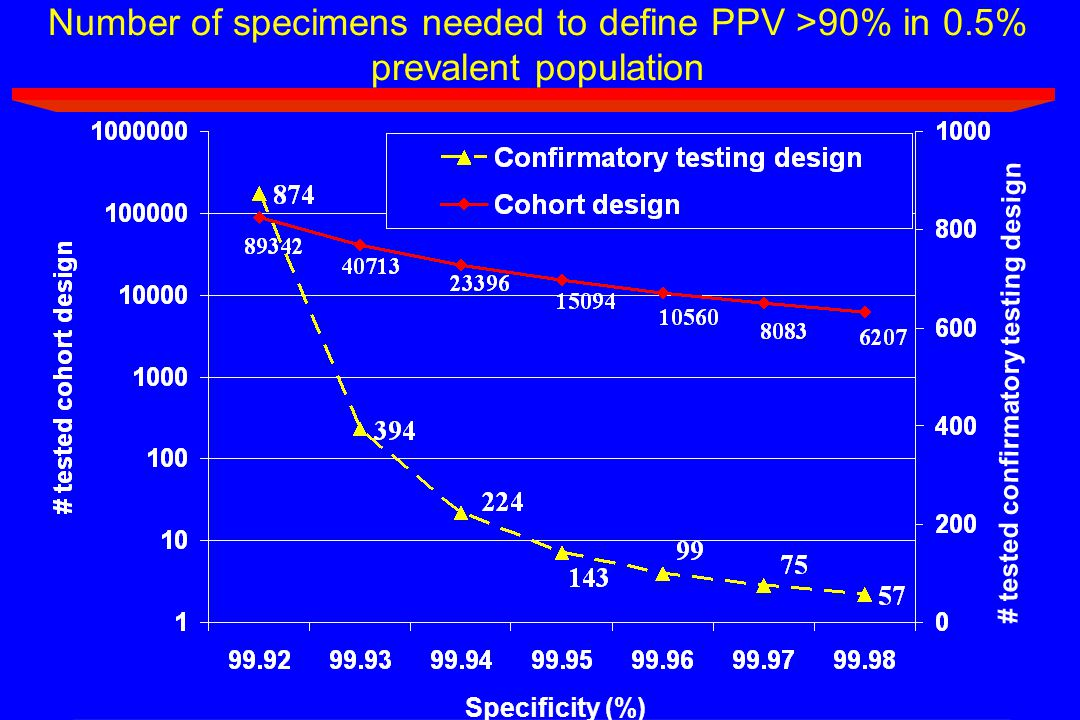 # tested confirmatory testing design Specificity (%) Number of specimens needed to define PPV >90% in 0.5% prevalent population