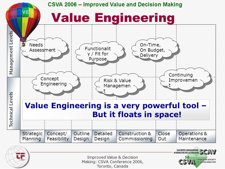 CSVA 2006 – Improved Value and Decision Making Improved Value & Decision Making: CSVA Conference 2006, Toronto, Canada 14 Needs Assessment Value Engineering Strategic Planning Concept/ Feasibility Outline Design Detailed Design Construction & Commissioning Close Out Operations & Maintenance Technical Levels Management Levels Concept Engineering Functionalit y / Fit for Purpose Risk & Value Managemen t On-Time, On Budget, Delivery Continuing Improvemen t Value Engineering is a very powerful tool – But it floats in space!