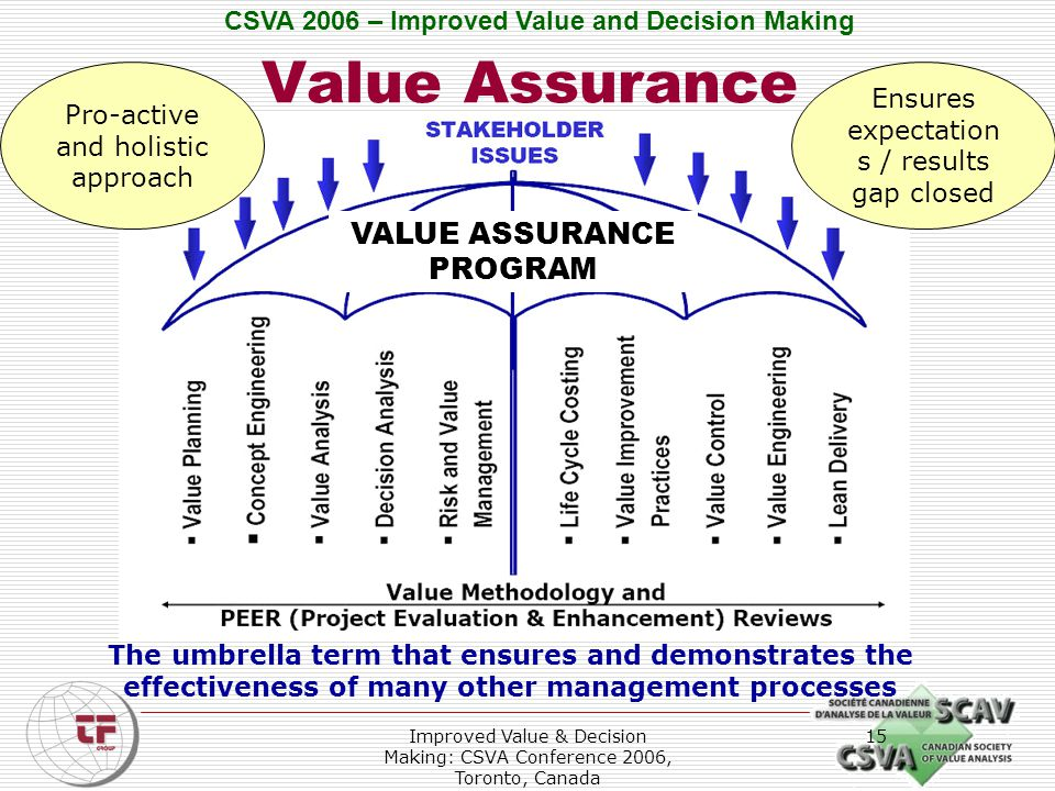 CSVA 2006 – Improved Value and Decision Making Improved Value & Decision Making: CSVA Conference 2006, Toronto, Canada 15 Value Assurance The umbrella term that ensures and demonstrates the effectiveness of many other management processes VALUE ASSURANCE PROGRAM Pro-active and holistic approach Ensures expectation s / results gap closed