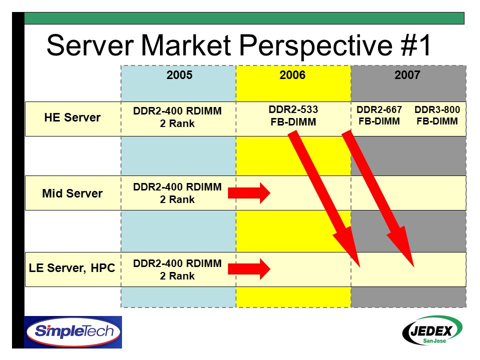 200520062007 HE Server Mid Server LE Server, HPC DDR2-400 RDIMM 2 Rank DDR2-533 FB-DIMM DDR2-667 FB-DIMM DDR3-800 FB-DIMM Server Market Perspective #1