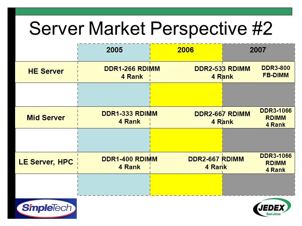 200520062007 HE Server Mid Server LE Server, HPC DDR1-266 RDIMM 4 Rank DDR1-333 RDIMM 4 Rank DDR1-400 RDIMM 4 Rank DDR2-533 RDIMM 4 Rank DDR2-667 RDIM