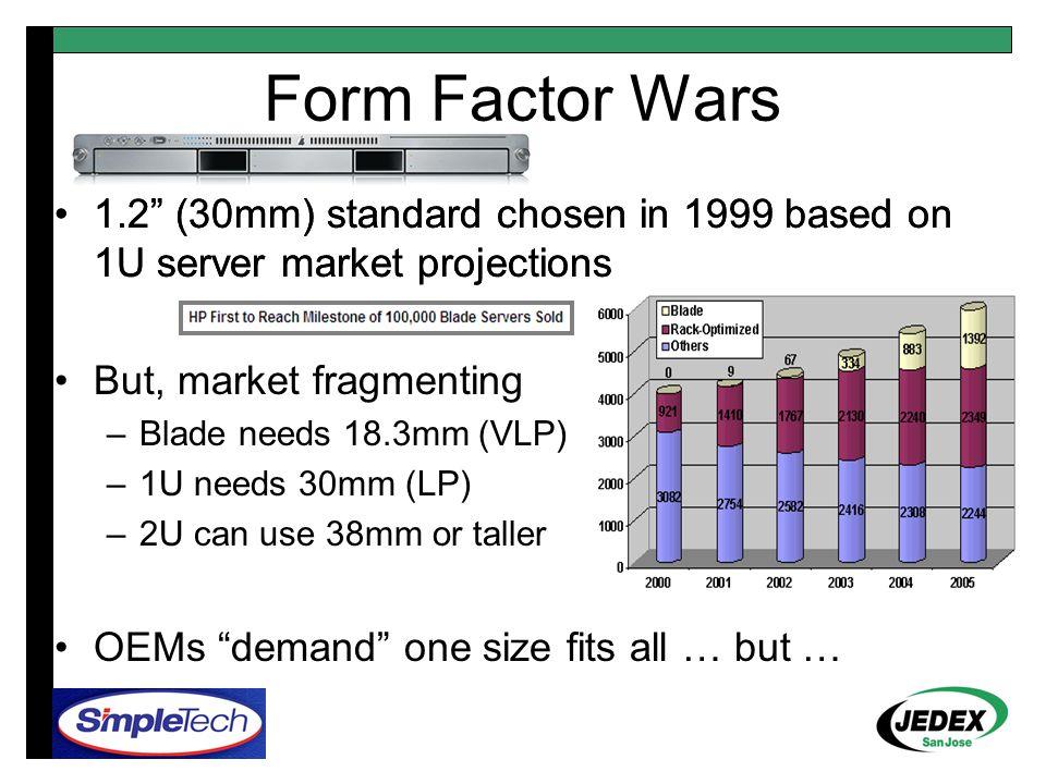 """Form Factor Wars 1.2"""" (30mm) standard chosen in 1999 based on 1U server market projections But, market fragmenting –Blade needs 18.3mm (VLP) –1U needs"""