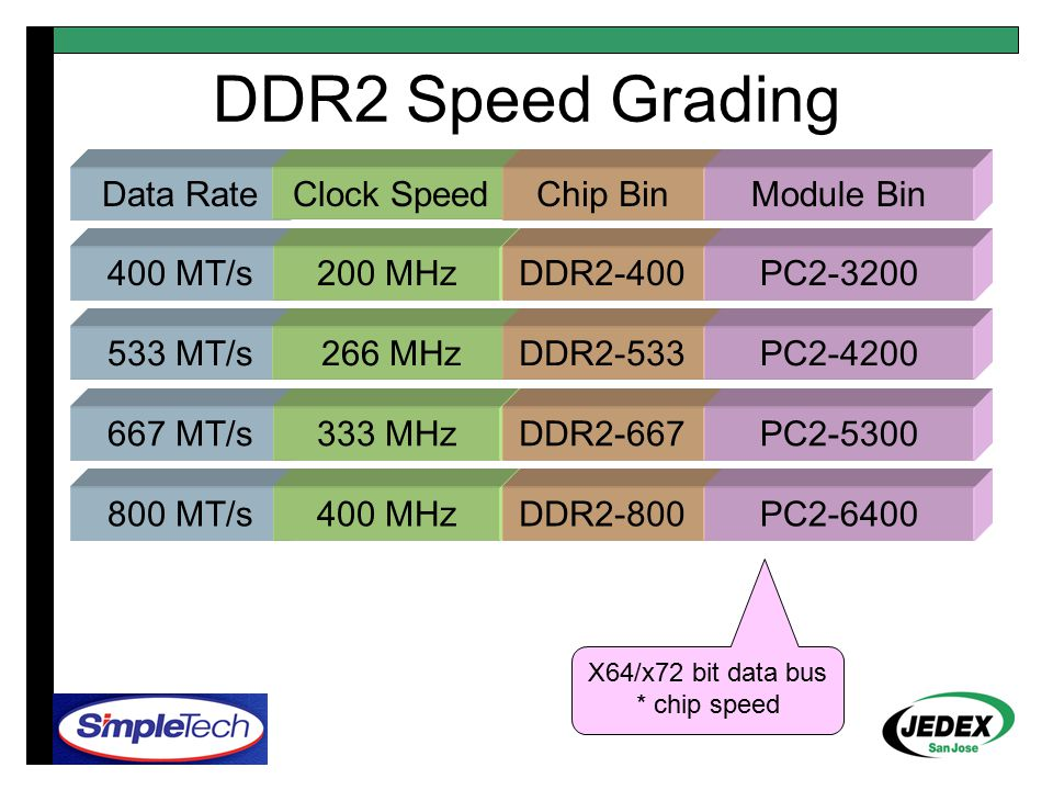 DDR3 Speed Grading 800 MT/s400 MHzDDR3-800PC3-6400 1066 MT/s533 MHzDDR3-1066PC3-8500 1333 MT/s667 MHzDDR3-1333PC3-10600 1600 MT/s800 MHzDDR3-1600PC3-12800 Data RateClock SpeedChip BinModule Bin X64/x72 bit data bus * chip speed Example only; This has not been approved by committee consensus yet