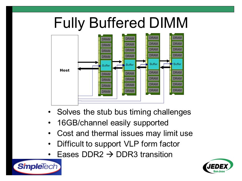 Fully Buffered DIMM Solves the stub bus timing challenges 16GB/channel easily supported Cost and thermal issues may limit use Difficult to support VLP form factor Eases DDR2  DDR3 transition