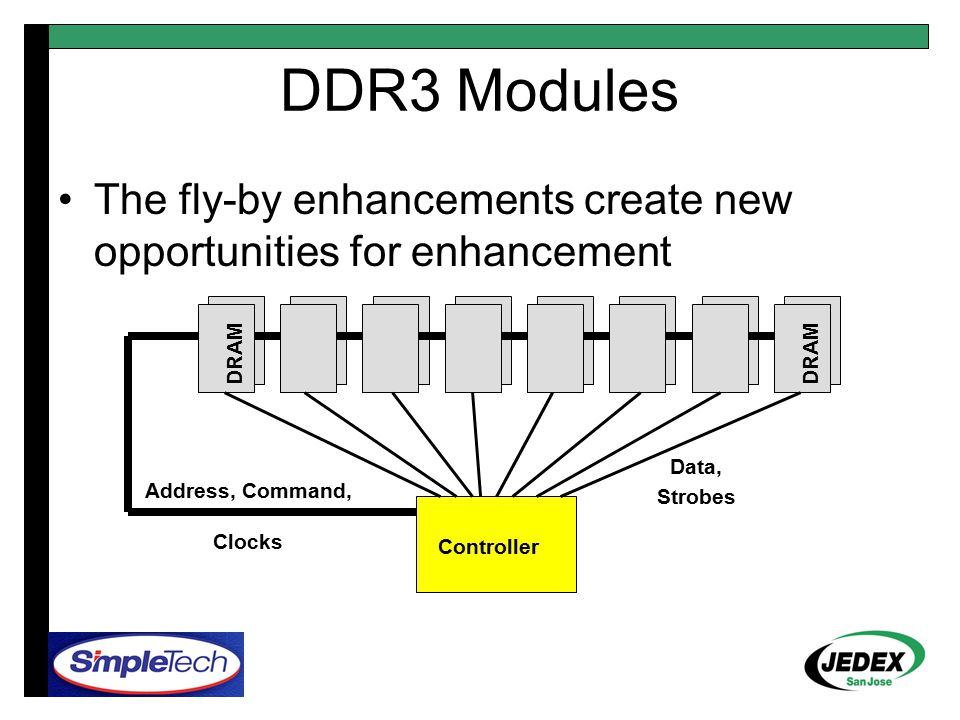 DDR3 Modules Address, Command, Clocks Data, Strobes Controller DRAM The fly-by enhancements create new opportunities for enhancement