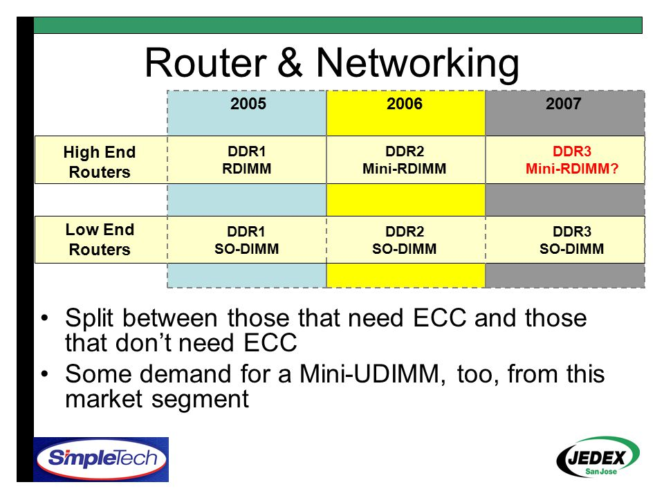 Router & Networking 200520062007 High End Routers DDR1 RDIMM DDR2 Mini-RDIMM Split between those that need ECC and those that don't need ECC Some demand for a Mini-UDIMM, too, from this market segment DDR3 Mini-RDIMM.