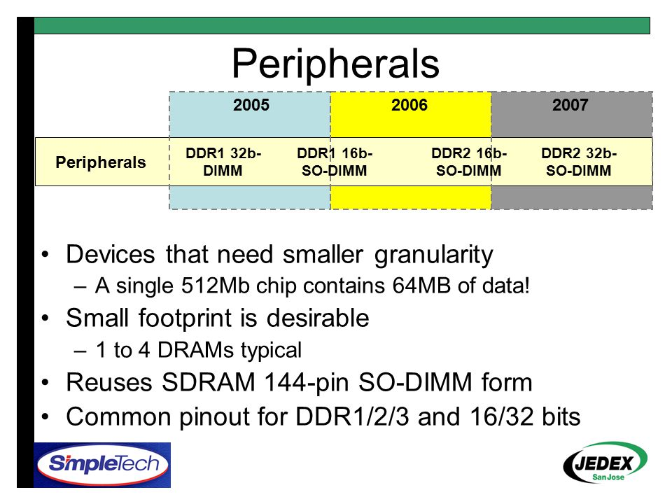 Peripherals 200520062007 Peripherals DDR1 32b- DIMM DDR1 16b- SO-DIMM DDR2 16b- SO-DIMM Devices that need smaller granularity –A single 512Mb chip con
