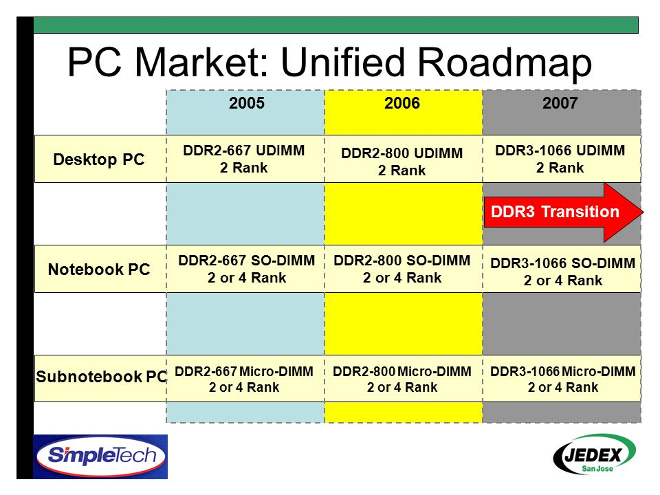 Peripherals 200520062007 Peripherals DDR1 32b- DIMM DDR1 16b- SO-DIMM DDR2 16b- SO-DIMM Devices that need smaller granularity –A single 512Mb chip contains 64MB of data.