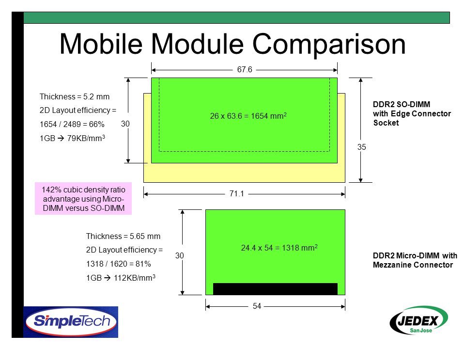 Mobile Module Comparison DDR2 SO-DIMM with Edge Connector Socket DDR2 Micro-DIMM with Mezzanine Connector 30 67.6 71.1 35 24.4 x 54 = 1318 mm 2 26 x 63.6 = 1654 mm 2 54 30 Thickness = 5.2 mm 2D Layout efficiency = 1654 / 2489 = 66% 1GB  79KB/mm 3 Thickness = 5.65 mm 2D Layout efficiency = 1318 / 1620 = 81% 1GB  112KB/mm 3 142% cubic density ratio advantage using Micro- DIMM versus SO-DIMM