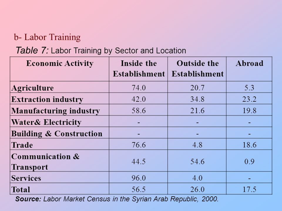 b- Labor Training AbroadOutside the Establishment Inside the Establishment Economic Activity 5.320.774.0 Agriculture 23.234.842.0 Extraction industry 19.821.658.6 Manufacturing industry --- Water& Electricity --- Building & Construction 18.64.876.6 Trade 0.954.644.5 Communication & Transport -4.096.0 Services 17.526.056.5 Total Table 7: Labor Training by Sector and Location Source: Labor Market Census in the Syrian Arab Republic, 2000.