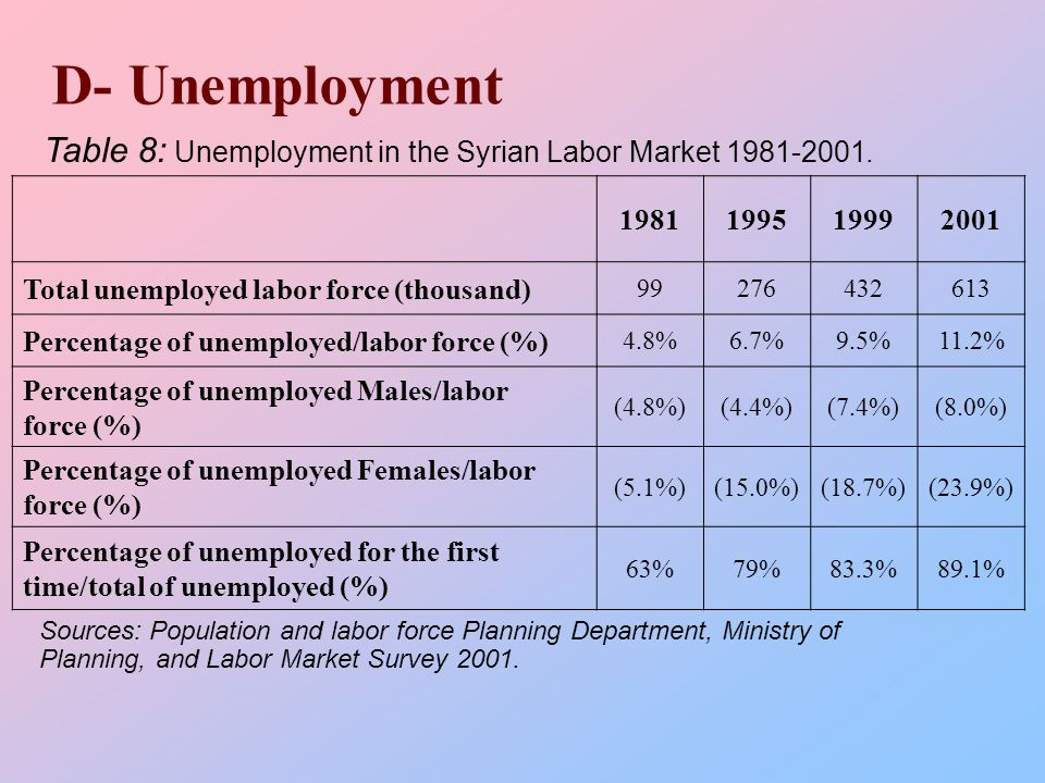 D- Unemployment 2001199919951981 61343227699 Total unemployed labor force (thousand) 11.2%9.5%6.7%4.8% Percentage of unemployed/labor force (%) (8.0%)(7.4%)(4.4%)(4.8%) Percentage of unemployed Males/labor force (%) (23.9%)(18.7%)(15.0%)(5.1%) Percentage of unemployed Females/labor force (%) 89.1%83.3%79%63% Percentage of unemployed for the first time/total of unemployed (%) Sources: Population and labor force Planning Department, Ministry of Planning, and Labor Market Survey 2001.