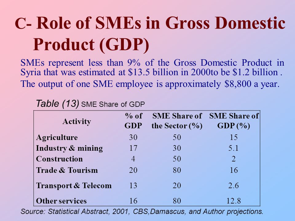 C- Role of SMEs in Gross Domestic Product (GDP) SMEs represent less than 9% of the Gross Domestic Product in Syria that was estimated at $13.5 billion in 2000to be $1.2 billion.
