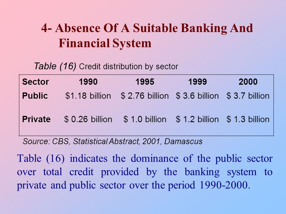 4- Absence Of A Suitable Banking And Financial System Table (16) indicates the dominance of the public sector over total credit provided by the banking system to private and public sector over the period 1990-2000.