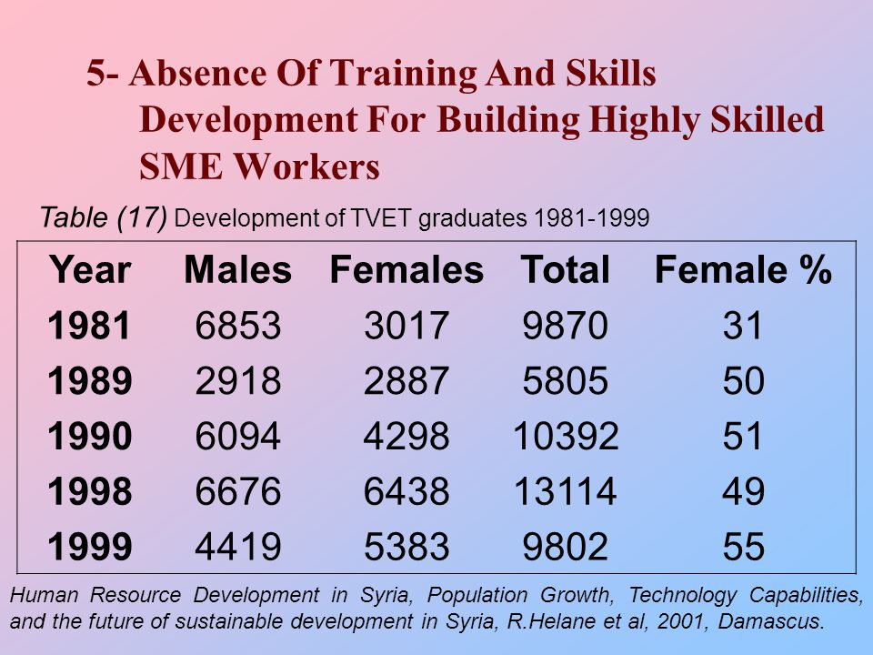 5- Absence Of Training And Skills Development For Building Highly Skilled SME Workers Female %TotalFemalesMalesYear 319870301768531981 505805288729181989 5110392429860941990 4913114643866761998 559802538344191999 Table (17) Development of TVET graduates 1981-1999 Human Resource Development in Syria, Population Growth, Technology Capabilities, and the future of sustainable development in Syria, R.Helane et al, 2001, Damascus.