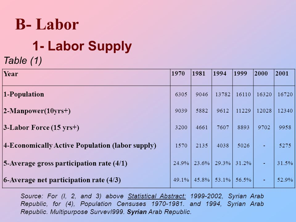 B- Labor 200120001999199419811970 Year 1672016320161101378290466305 1-Population 123401202811229961258829039 2-Manpower(10yrs+) 995897028893760746613200 3-Labor Force (15 yrs+) 5275-5026403821351570 4-Economically Active Population (labor supply) 31.5%-31.2%29.3%23.6%24.9% 5-Average gross participation rate (4/1) 52.9%-56.5%53.1%45.8%49.1% 6-Average net participation rate (4/3) 1- Labor Supply Source: For (I, 2, and 3) above Statistical Abstract: 1999-2002, Syrian Arab Republic, for (4), Population Censuses 1970-1981.