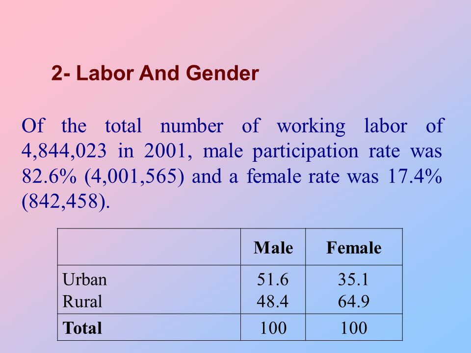 Of the total number of working labor of 4,844,023 in 2001, male participation rate was 82.6% (4,001,565) and a female rate was 17.4% (842,458).