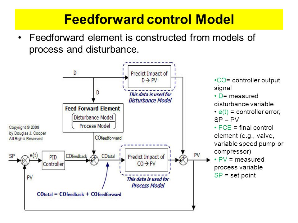 Feedforward control Model Feedforward element is constructed from models of process and disturbance.