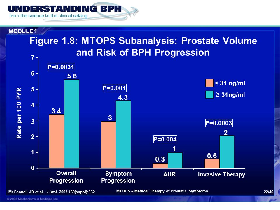 MODULE 1 22/46 Figure 1.8: MTOPS Subanalysis: Prostate Volume and Risk of BPH Progression McConnell JD et al.