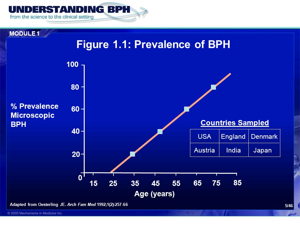 MODULE 1 5/46 Figure 1.1: Prevalence of BPH Adapted from Oesterling JE.