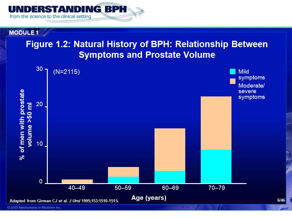 MODULE 1 6/46 Figure 1.2: Natural History of BPH: Relationship Between Symptoms and Prostate Volume Adapted from Girman CJ et al.