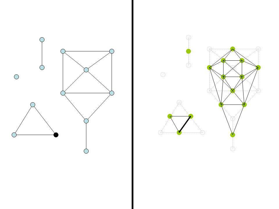This vertex has degree 1….…so it gives no new adjacencies.