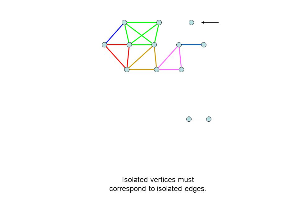 Isolated vertices must correspond to isolated edges.