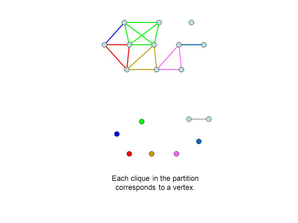 Each clique in the partition corresponds to a vertex.