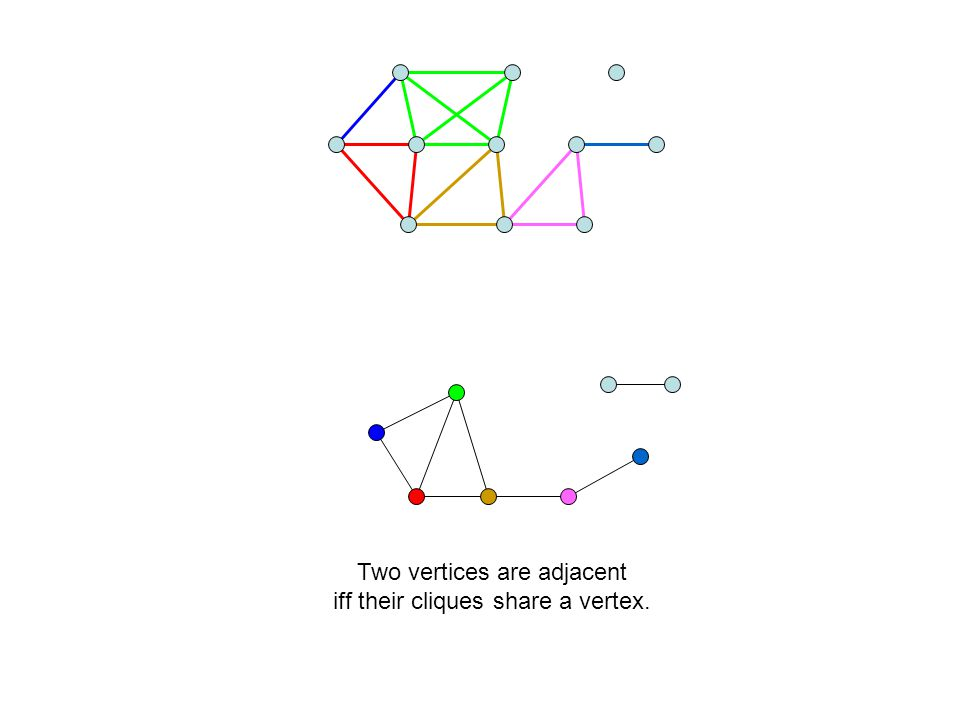Two vertices are adjacent iff their cliques share a vertex.